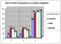 Тотев изпреварва Атанасов още преди да е започнала кандидат-кметската надпревара